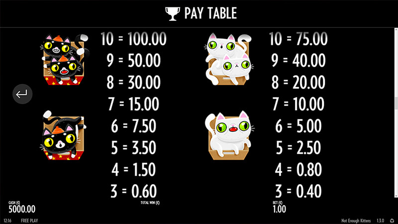 Изображение игрового автомата Not Enough Kittens 5